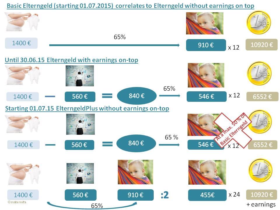 E- Basiselterngeld-ElterngeldPLUS Gesamt