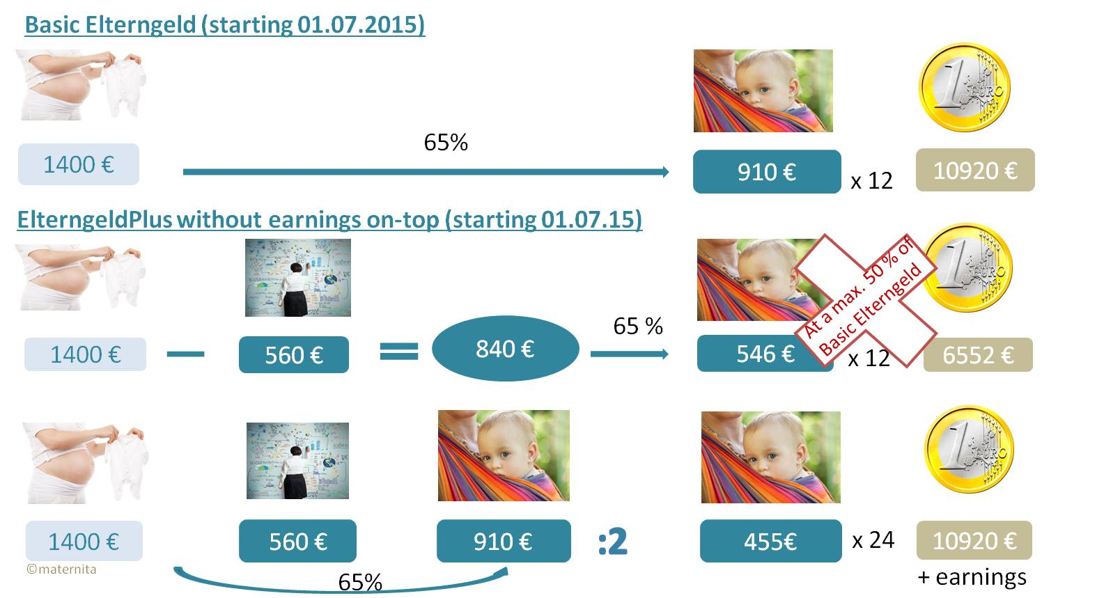 E- ElterngeldPLUS