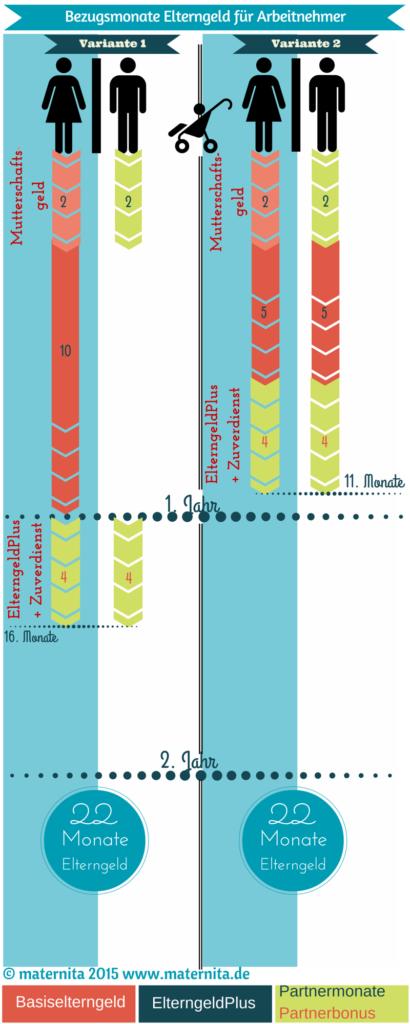 Grafik Bezugsmonate EG Arbeitnehmer BE