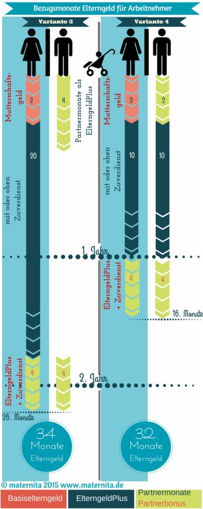 Grafikl Bezugsmonate EG Arbeitnehmer EP