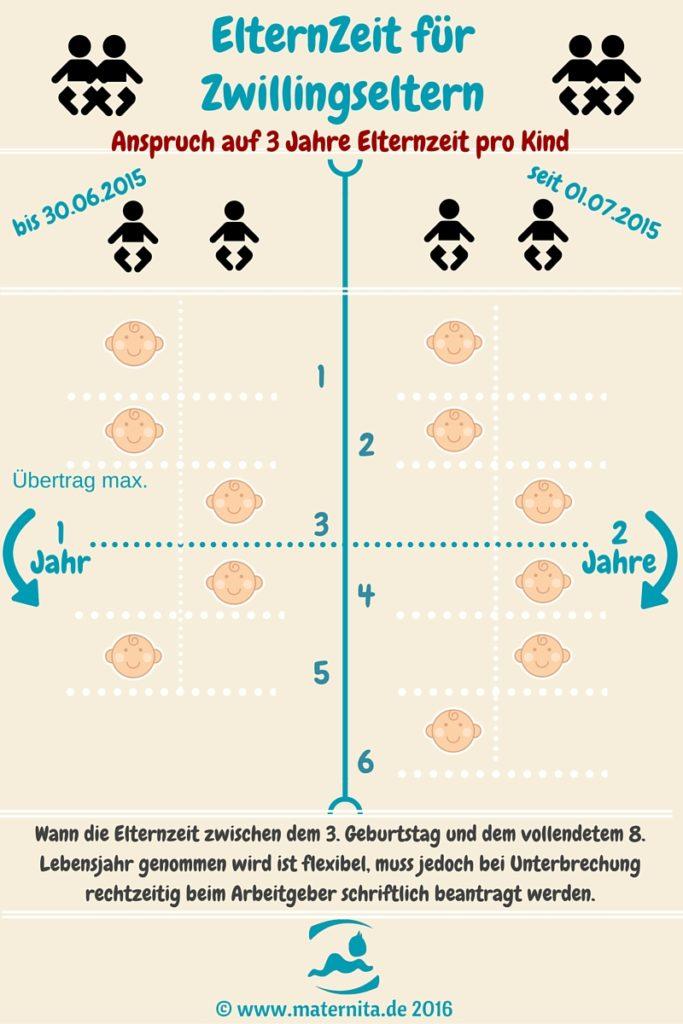 elternzeit zwillinge - Verlngerung Elternzeit Muster